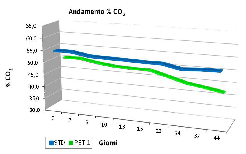 tabtenutaanidridecarbonica